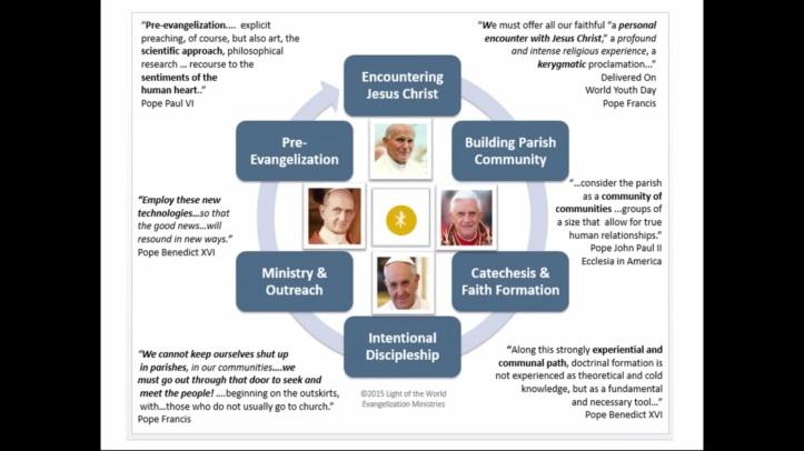 Evangelization Flowchart